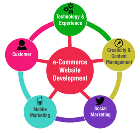 ecommerce website development in delhi